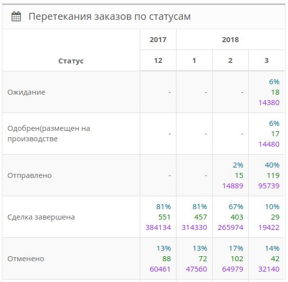 Статистика заказов в панели управления.