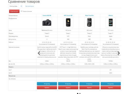 Compare Improve - улучшенное сравнение товаров с категориями