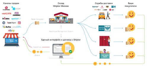 Shiptor — фулфилмент и агрегатор доставки